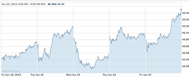 Merck Stock Chart