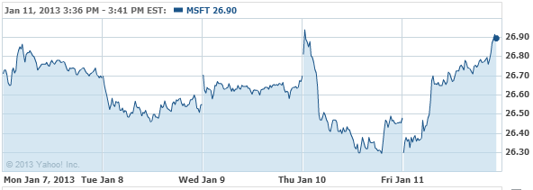 Microsoft Corporation Stock Chart - MSFT Interactive Chart - Yahoo! Finance