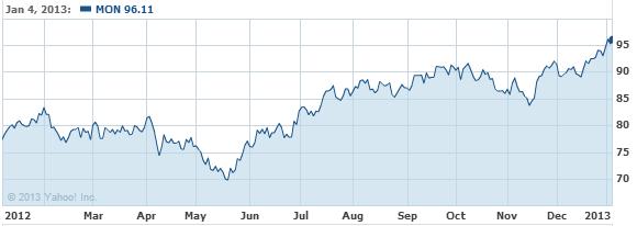 Monsanto Company Common Stock Stock Chart - MON Interactive Chart - Yahoo! Finance