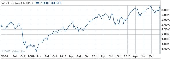 NASDAQ Composite Index Chart - Yahoo! Finance