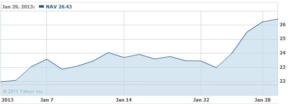 Navistar International Corporat Stock Chart - NAV Interactive Chart - Yahoo! Finance