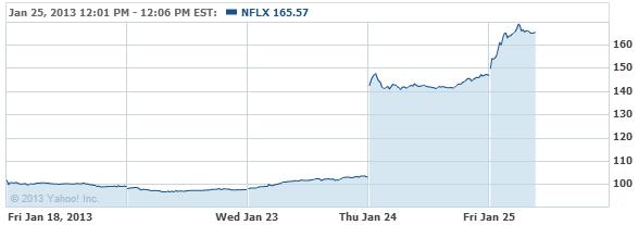 Netflix, Inc. Stock Chart - NFLX Interactive Chart - Yahoo! Finance