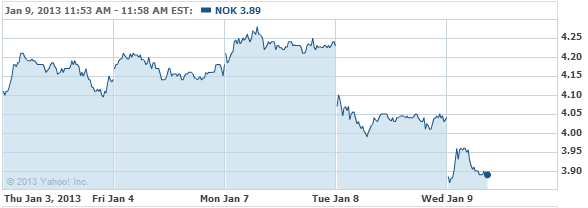 Nokia Corporation Sponsored Ame Stock Chart - NOK Interactive Chart - Yahoo! Finance