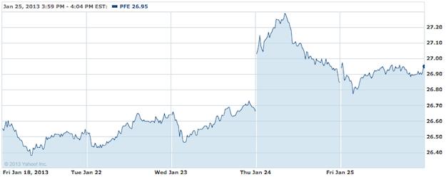 Pfizer Stock Chart