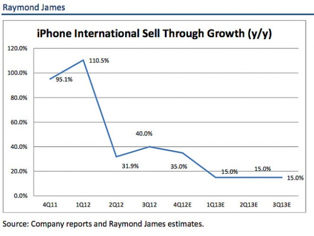 Raymond James iPhone growth