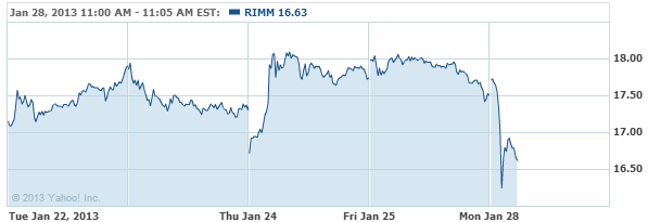 Research In Motion Limited Stock Chart - RIMM Interactive Chart - Yahoo! Finance