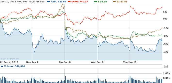 Apple Chart of the Day: The iPhone Leads the Way