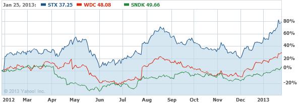 Seagate Technology. Stock Chart - STX Interactive Chart - Yahoo! Finance