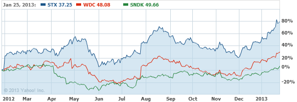 Seagate Technology. Stock Chart - STX Interactive Chart - Yahoo! Finance