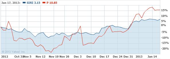 Sirius XM Radio Inc. Stock Chart - SIRI Interactive Chart - Yahoo! Finance