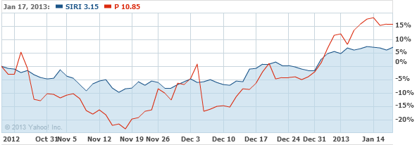 Sirius XM Radio Inc. Stock Chart - SIRI Interactive Chart - Yahoo! Finance