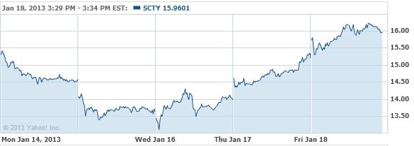 SolarCity Corporation Stock Chart - SCTY Interactive Chart - Yahoo! Finance
