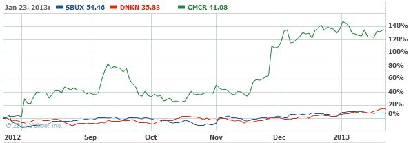 Starbucks Corporation Stock Chart - SBUX Interactive Chart - Yahoo! Finance