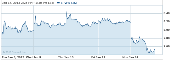 SunPower Corporation Stock Chart - SPWR Interactive Chart - Yahoo! Finance