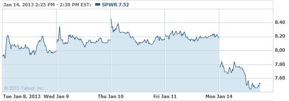 SunPower Corporation Stock Chart - SPWR Interactive Chart - Yahoo! Finance