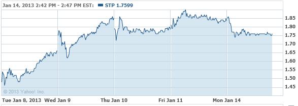 Suntech Power Holdings Co., LTD Stock Chart - STP Interactive Chart - Yahoo! Finance