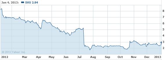 SuperValu Inc. Common Stock Stock Chart - SVU Interactive Chart - Yahoo! Finance