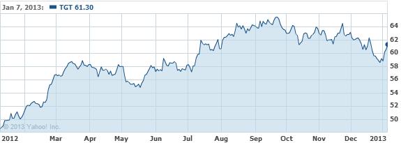 Target Corporation Common Stock Stock Chart - TGT Interactive Chart - Yahoo! Finance