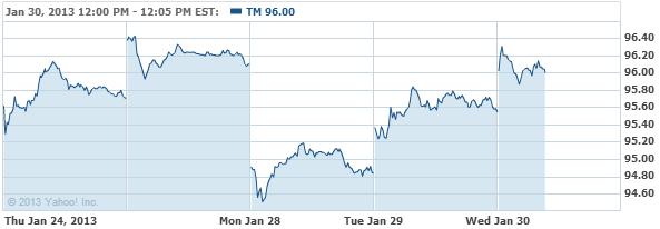Toyota Motor Corporation Common Stock Chart - TM Interactive Chart - Yahoo! Finance