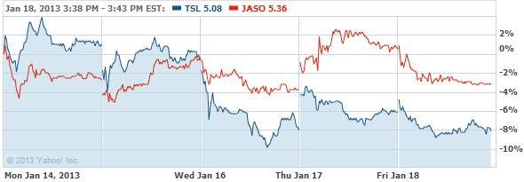 Trina Solar Limited Sponsored A Stock Chart - TSL Interactive Chart - Yahoo! Finance