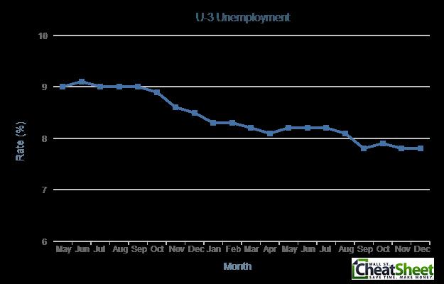 U-3 Unemployment 2