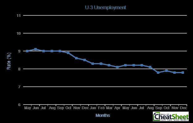 U-3 Unemployment