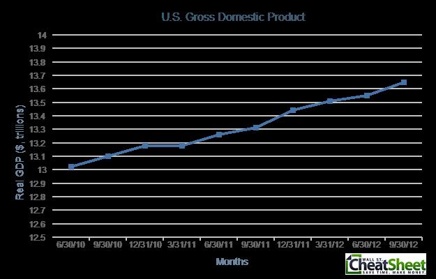 U.S. GDP Dollars