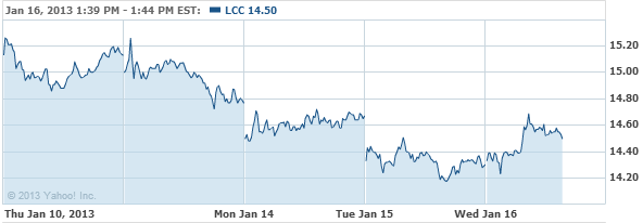 US Airways Group, Inc. New US A Stock Chart - LCC Interactive Chart - Yahoo! Finance