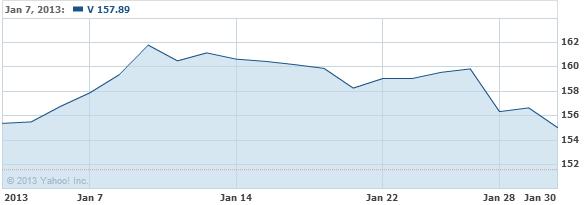 Visa Inc. Stock Chart - V Interactive Chart - Yahoo! Finance