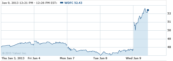 WD-40 Company Stock Chart - WDFC Interactive Chart - Yahoo! Finance