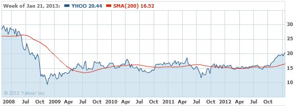 Yahoo! Inc. Stock Chart - YHOO Interactive Chart - Yahoo! Finance