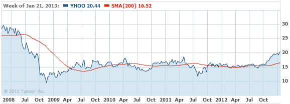 Yahoo! Inc. Stock Chart - YHOO Interactive Chart - Yahoo! Finance