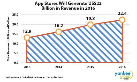 Yankee Group Apple App Store