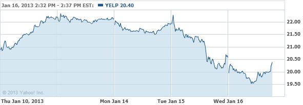 Yelp Inc. Class A Common Stock Stock Chart - YELP Interactive Chart - Yahoo! Finance