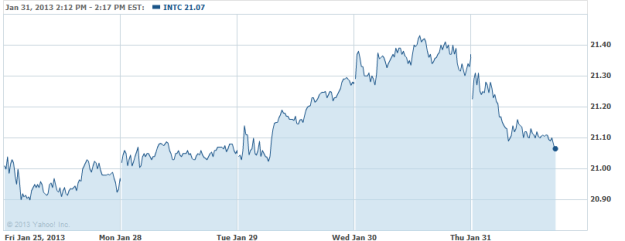 Broadcom Poised for Higher Valuation and 4 Chip and Big Data Stocks