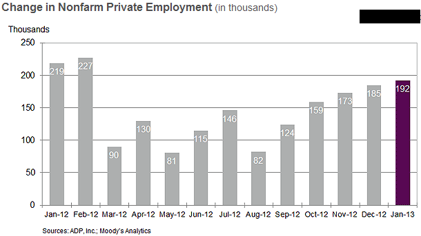 ADP National Employment Report - January 2013 - NER