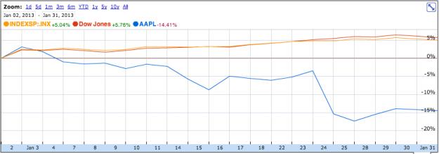 Apple vs Dow and SNP