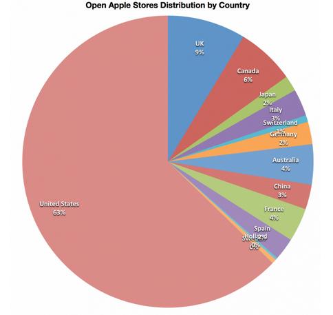 Asymco Apple Stores