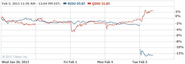 Baidu, Inc. Stock Chart - BIDU Interactive Chart - Yahoo! Finance