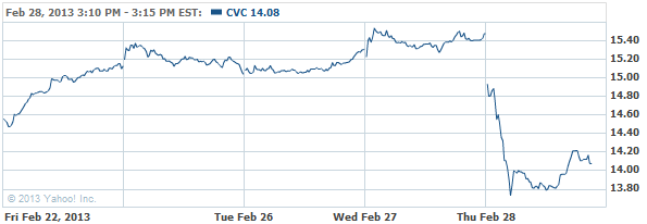 Cablevision Systems Corporation Stock Chart - CVC Interactive Chart - Yahoo! Finance