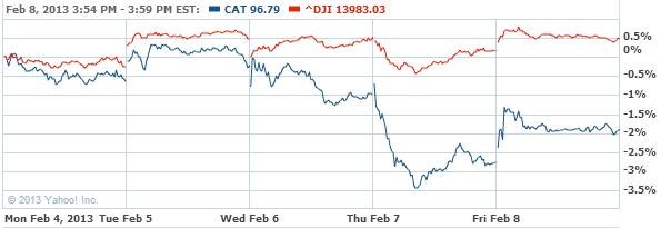 Caterpillar, Inc. Common Stock Stock Chart - CAT Interactive Chart - Yahoo! Finance