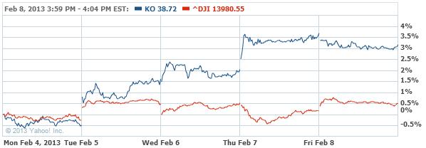 Coca-Cola Company (The) Common Stock Chart - KO Interactive Chart - Yahoo! Finance
