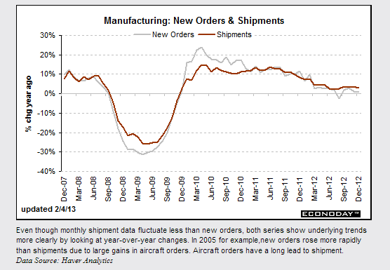 Econoday Economic Report- Factory Orders February 4, 2013