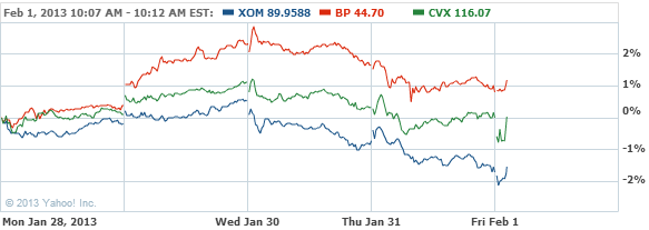 Exxon Mobil Corporation Common Stock Chart - XOM Interactive Chart - Yahoo! Finance