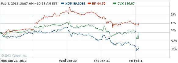 Exxon Mobil Corporation Common Stock Chart - XOM Interactive Chart - Yahoo! Finance