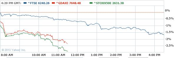 FTSE 100 Index Chart - Yahoo! Finance