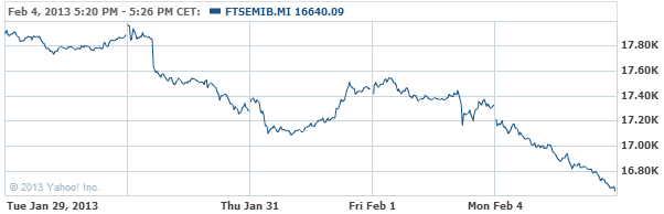 FTSE MIB Index Chart - Yahoo! Finance