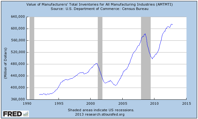 Graph- Value of Manufacturers' Total Inventories for All Manufacturing Industries (AMTMTI) - FRED - St. Louis Fed