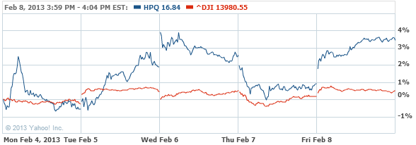 Hewlett-Packard Company Common Stock Chart - HPQ Interactive Chart - Yahoo! Finance
