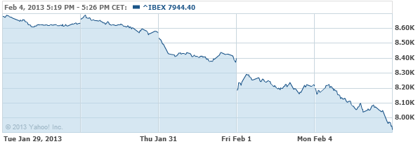 IBEX 35 Index Chart - Yahoo! Finance